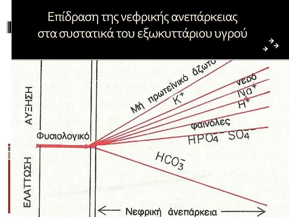 Επίδραση της νεφρικής ανεπάρκειας στα συστατικά του εξωκυττάριου υγρού