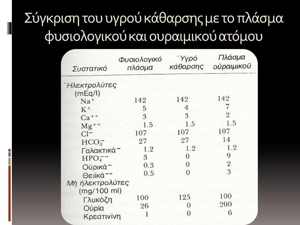 Σύγκριση του υγρού κάθαρσης με το πλάσμα φυσιολογικού και ουραιμικού ατόμου