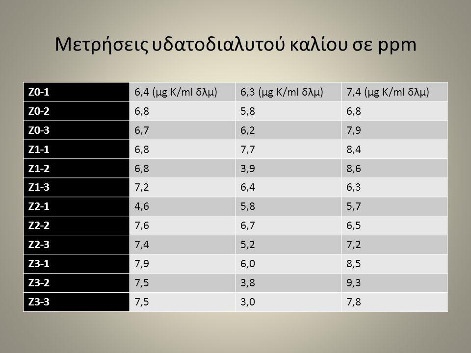 Μετρήσεις υδατοδιαλυτού καλίου σε ppm Z0-16,4 (μg Κ/ml δλμ)6,3 (μg Κ/ml δλμ)7,4 (μg Κ/ml δλμ) Z0-26,85,86,8 Z0-36,76,27,9 Z1-16,87,78,4 Z1-26,83,98,6 Z1-37,26,46,3 Z2-14,65,85,7 Z2-27,66,76,5 Z2-37,45,27,2 Z3-17,96,08,5 Z3-27,53,89,3 Z3-37,53,07,8