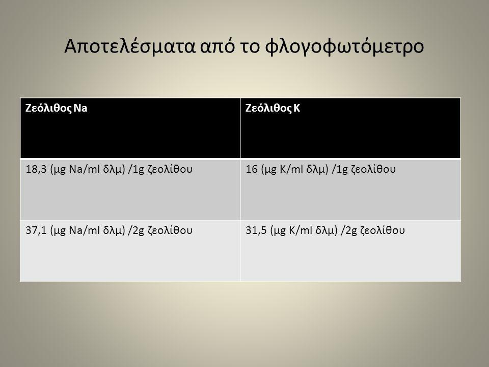 Αποτελέσματα από το φλογοφωτόμετρο Ζεόλιθος NaΖεόλιθος Κ 18,3 (μg Na/ml δλμ) /1g ζεολίθου16 (μg Κ/ml δλμ) /1g ζεολίθου 37,1 (μg Na/ml δλμ) /2g ζεολίθο