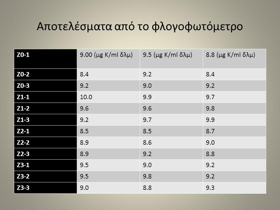 Αποτελέσματα από το φλογοφωτόμετρο Z0-19.00 (μg Κ/ml δλμ)9.5 (μg Κ/ml δλμ)8.8 (μg Κ/ml δλμ) Z0-28.49.28.4 Z0-39.29.09.2 Z1-110.09.99.7 Z1-29.6 9.8 Z1-39.29.79.9 Z2-18.5 8.7 Z2-28.98.69.0 Z2-38.99.28.8 Z3-19.59.09.2 Z3-29.59.89.2 Z3-39.08.89.3