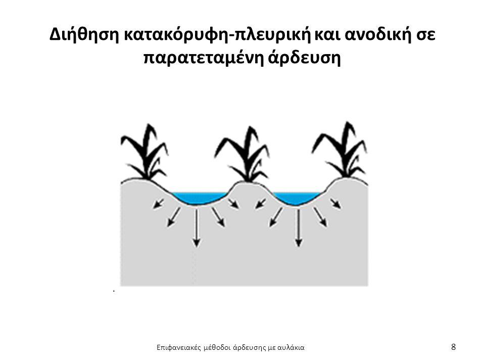Επιφανειακές μέθοδοι άρδευσης με αυλάκια Διατομή – Παροχή νερού Παροχέτευση στο άνω άκρο με μικρή παροχή Συνεχώς μειούμενες ποσότητες Γραμμικές καλλιέργειες – διαβροχή ½ - 1/5 της επιφάνειας Κατά τη μέγιστη κλίση έως 1% Από 1-6% κατά τις ισοϋψείς > 6-8% καταιονισμός Διατομή αυλακιών Συνήθως συμμετρική, τραπεζοειδής, σπανίως τριγωνική Τρόπος παροχής νερού Τριτεύουσα διώρυγα-σιφώνια αλουμινίου ή πλαστικά Συγχρόνως άρδευση από πολλά αυλάκια 9