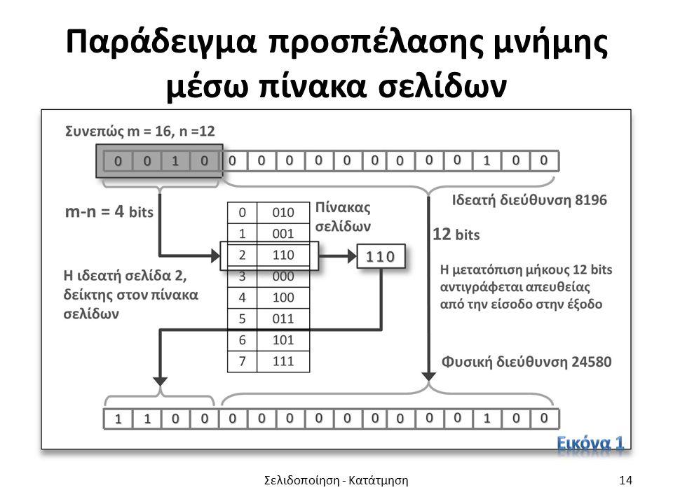 Παράδειγμα προσπέλασης μνήμης μέσω πίνακα σελίδων Σελιδοποίηση - Κατάτμηση14