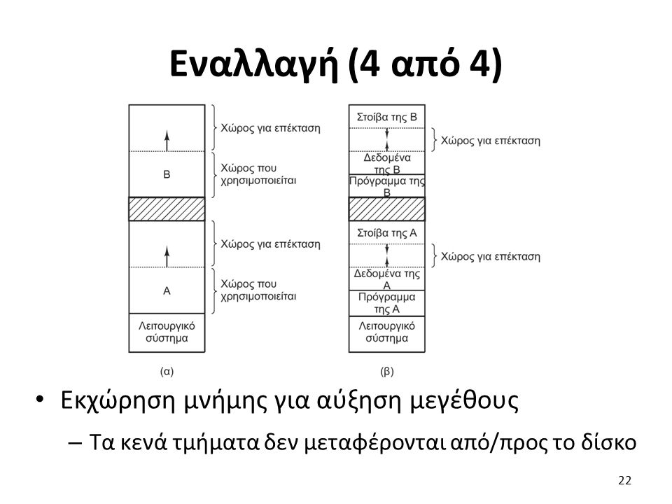 Εναλλαγή (4 από 4) Εκχώρηση μνήμης για αύξηση μεγέθους – Τα κενά τμήματα δεν μεταφέρονται από/προς το δίσκο 22