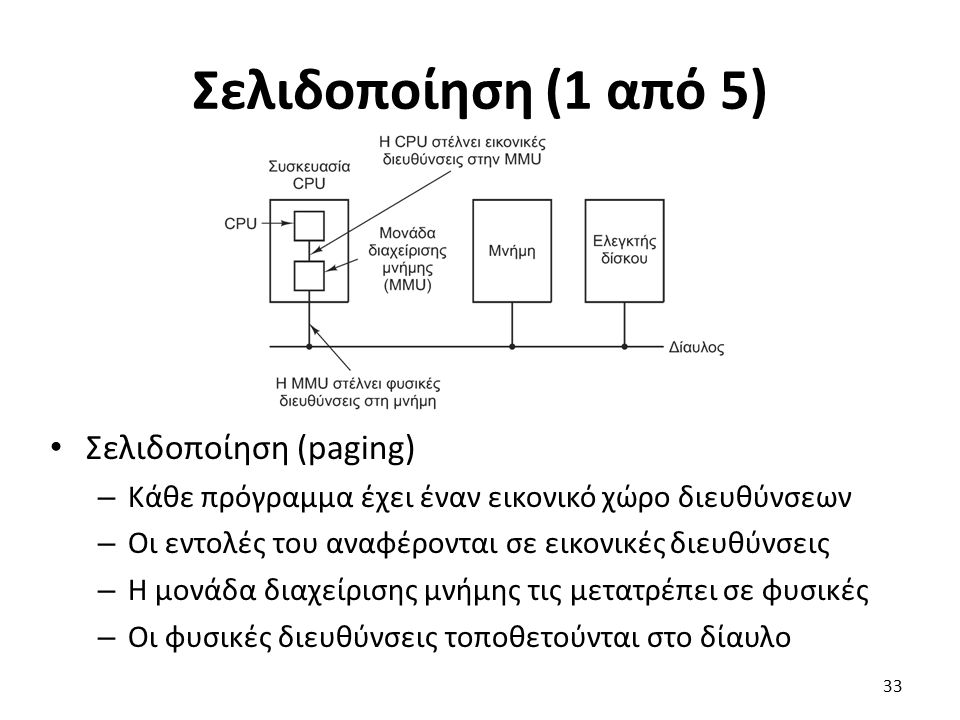 Σελιδοποίηση (1 από 5) Σελιδοποίηση (paging) – Κάθε πρόγραμμα έχει έναν εικονικό χώρο διευθύνσεων – Οι εντολές του αναφέρονται σε εικονικές διευθύνσεις – Η μονάδα διαχείρισης μνήμης τις μετατρέπει σε φυσικές – Οι φυσικές διευθύνσεις τοποθετούνται στο δίαυλο 33