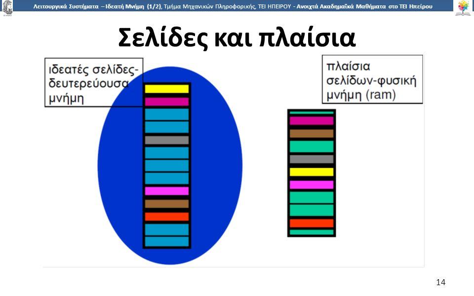 1414 Λειτουργικά Συστήματα – Ιδεατή Μνήμη (1/2), Τμήμα Μηχανικών Πληροφορικής, ΤΕΙ ΗΠΕΙΡΟΥ - Ανοιχτά Ακαδημαϊκά Μαθήματα στο ΤΕΙ Ηπείρου Σελίδες και π
