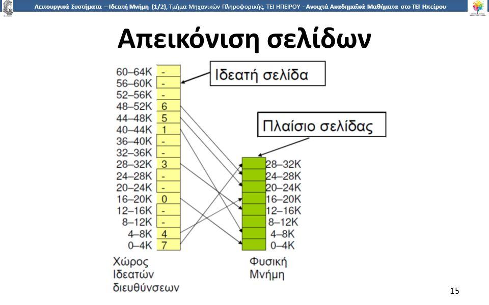 1515 Λειτουργικά Συστήματα – Ιδεατή Μνήμη (1/2), Τμήμα Μηχανικών Πληροφορικής, ΤΕΙ ΗΠΕΙΡΟΥ - Ανοιχτά Ακαδημαϊκά Μαθήματα στο ΤΕΙ Ηπείρου Απεικόνιση σε