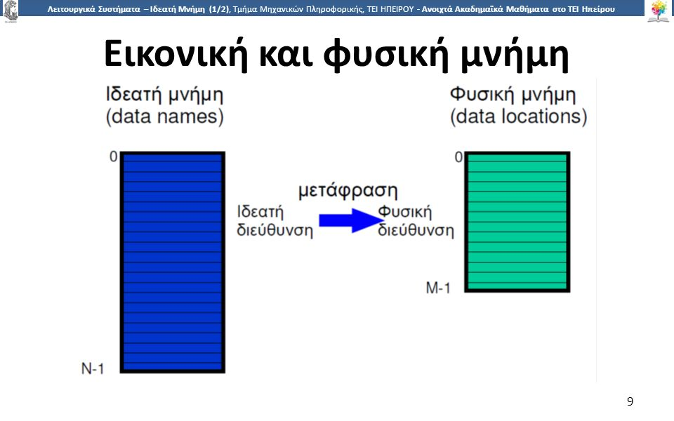 9 Λειτουργικά Συστήματα – Ιδεατή Μνήμη (1/2), Τμήμα Μηχανικών Πληροφορικής, ΤΕΙ ΗΠΕΙΡΟΥ - Ανοιχτά Ακαδημαϊκά Μαθήματα στο ΤΕΙ Ηπείρου Εικονική και φυσική μνήμη 9