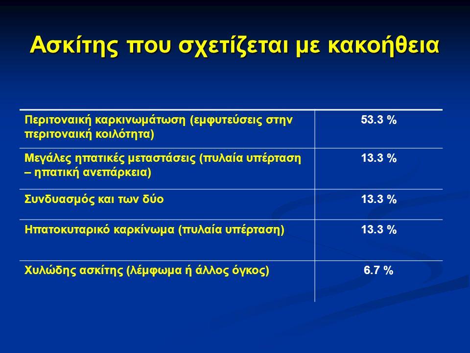 Περιτοναική καρκινωμάτωση (εμφυτεύσεις στην περιτοναική κοιλότητα) 53.3 % Μεγάλες ηπατικές μεταστάσεις (πυλαία υπέρταση – ηπατική ανεπάρκεια) 13.3 % Συνδυασμός και των δύο13.3 % Ηπατοκυταρικό καρκίνωμα (πυλαία υπέρταση)13.3 % Χυλώδης ασκίτης (λέμφωμα ή άλλος όγκος)6.7 % Ασκίτης που σχετίζεται με κακοήθεια