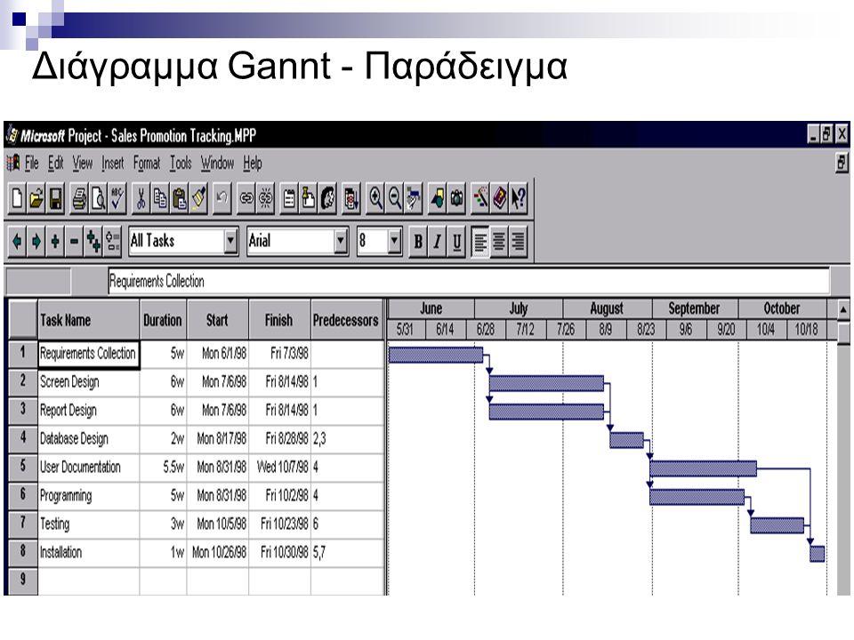 Διάγραμμα Gannt - Παράδειγμα