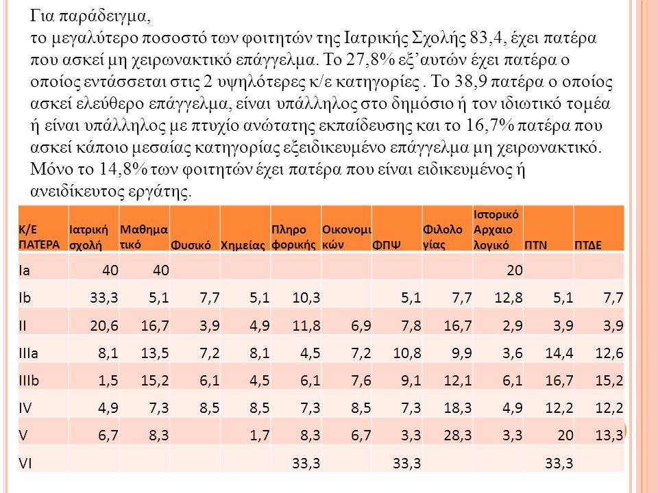 Κ/Ε ΠΑΤΈΡΑ Ιατρική σχολή Μαθημα τικόΦυσικόΧημείας Πληρο φορικής Οικονομι κώνΦΠΨ Φιλολο γίας Ιστορικό Αρχαιο λογικόΠΤΝΠΤΔΕ Ia40 20 Ib33,35,17,75,110,35,17,712,85,17,7 II20,616,73,94,911,86,97,816,72,93,9 IIIa8,113,57,28,14,57,210,89,93,614,412,6 IIIb1,515,26,14,56,17,69,112,16,116,715,2 IV4,97,38,5 7,38,57,318,34,912,2 V6,78,31,78,36,73,328,33,32013,3 VI33,3 Για παράδειγμα, το μεγαλύτερο ποσοστό των φοιτητών της Ιατρικής Σχολής 83,4, έχει πατέρα που ασκεί μη χειρωνακτικό επάγγελμα.