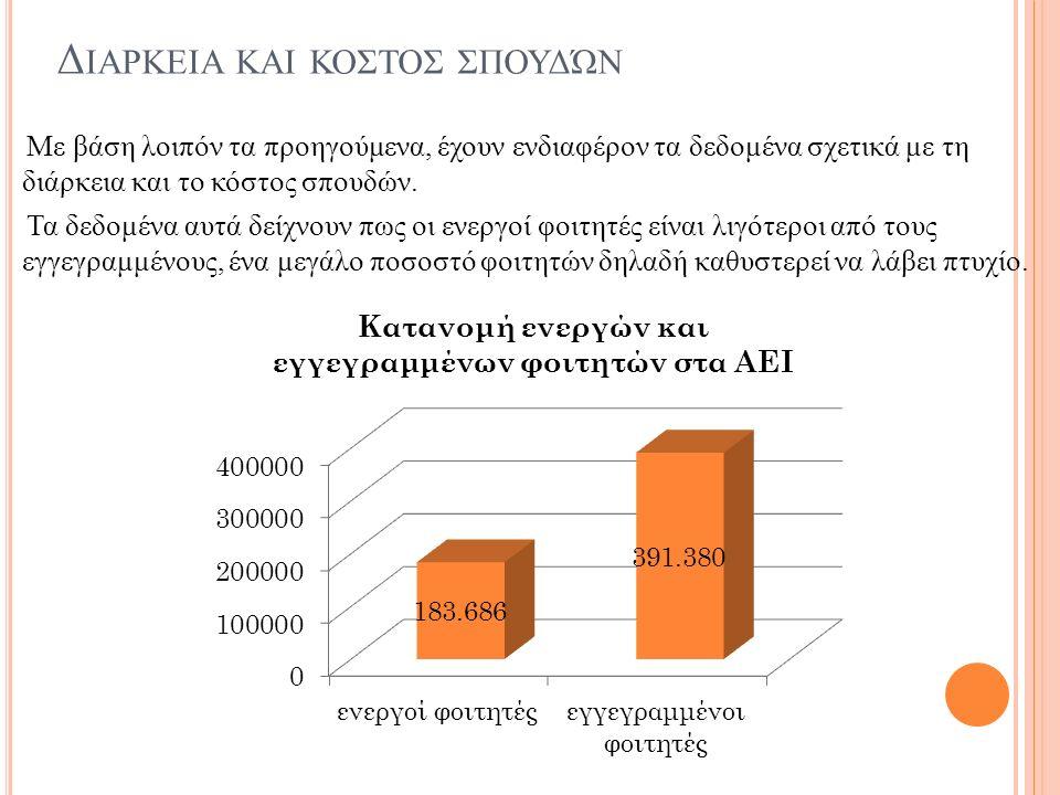 Δ ΙΑΡΚΕΙΑ ΚΑΙ ΚΟΣΤΟΣ ΣΠΟΥΔΏΝ Με βάση λοιπόν τα προηγούμενα, έχουν ενδιαφέρον τα δεδομένα σχετικά με τη διάρκεια και το κόστος σπουδών.