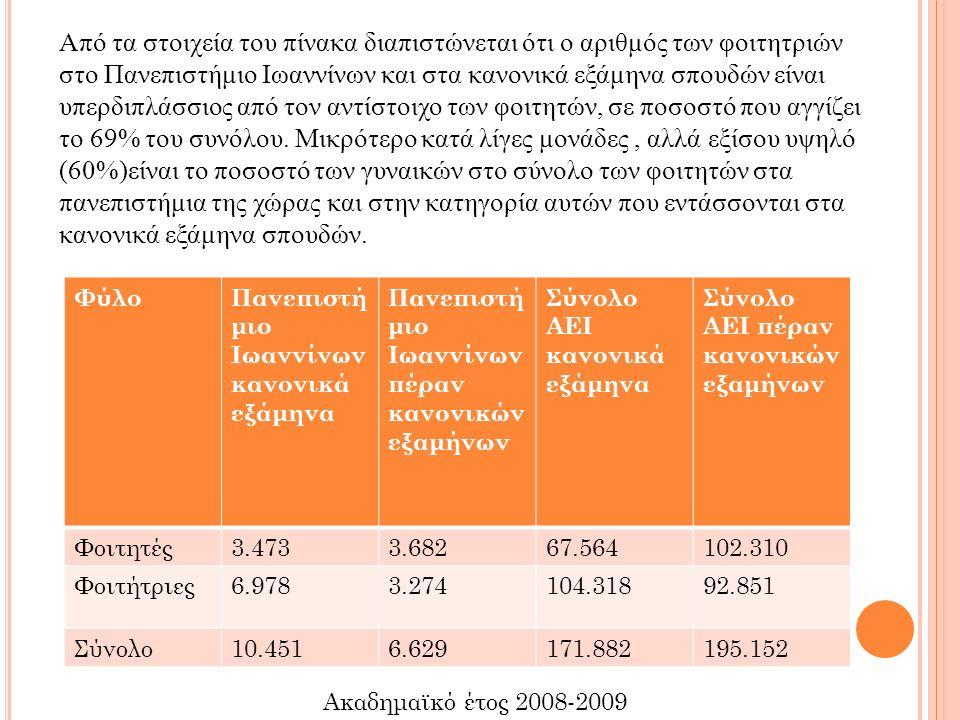 ΦύλοΠανεπιστή μιο Ιωαννίνων κανονικά εξάμηνα Πανεπιστή μιο Ιωαννίνων πέραν κανονικών εξαμήνων Σύνολο ΑΕΙ κανονικά εξάμηνα Σύνολο ΑΕΙ πέραν κανονικών εξαμήνων Φοιτητές3.4733.68267.564102.310 Φοιτήτριες6.9783.274104.31892.851 Σύνολο10.4516.629171.882195.152 Ακαδημαϊκό έτος 2008-2009 Από τα στοιχεία του πίνακα διαπιστώνεται ότι ο αριθμός των φοιτητριών στο Πανεπιστήμιο Ιωαννίνων και στα κανονικά εξάμηνα σπουδών είναι υπερδιπλάσσιος από τον αντίστοιχο των φοιτητών, σε ποσοστό που αγγίζει το 69% του συνόλου.