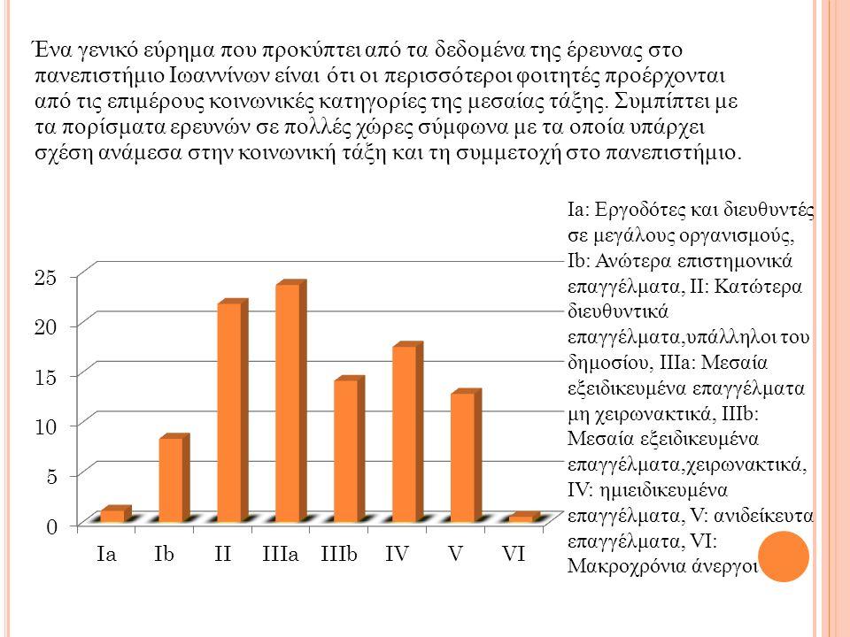 Ένα γενικό εύρημα που προκύπτει από τα δεδομένα της έρευνας στο πανεπιστήμιο Ιωαννίνων είναι ότι οι περισσότεροι φοιτητές προέρχονται από τις επιμέρους κοινωνικές κατηγορίες της μεσαίας τάξης.