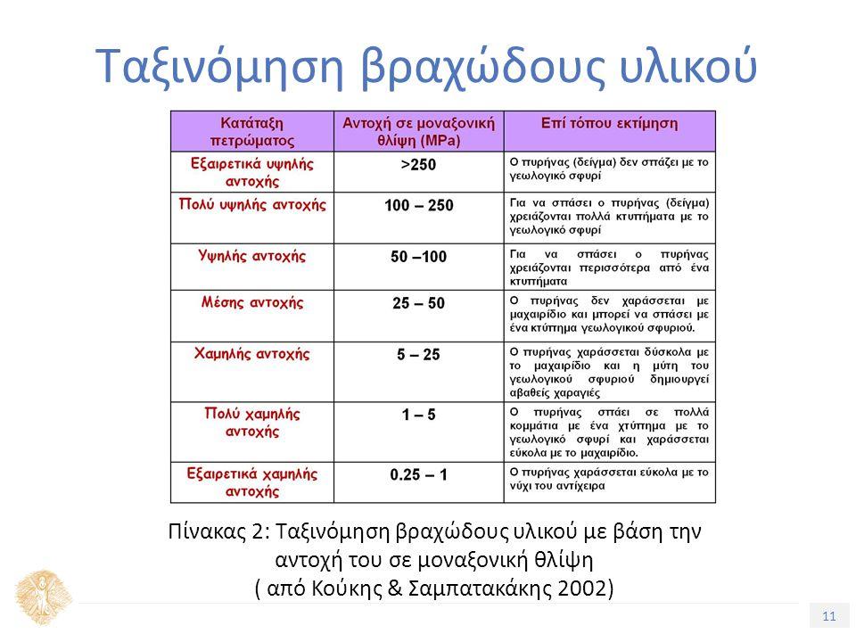 11 Τίτλος Ενότητας Ταξινόμηση βραχώδους υλικού Πίνακας 2: Ταξινόμηση βραχώδους υλικού με βάση την αντοχή του σε μοναξονική θλίψη ( από Κούκης & Σαμπατακάκης 2002)
