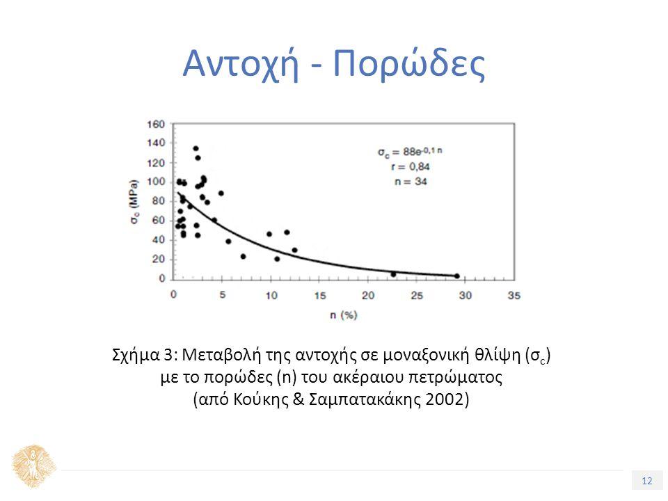 12 Τίτλος Ενότητας Αντοχή - Πορώδες Σχήμα 3: Μεταβολή της αντοχής σε μοναξονική θλίψη (σ c ) με το πορώδες (n) του ακέραιου πετρώματος (από Κούκης & Σαμπατακάκης 2002)