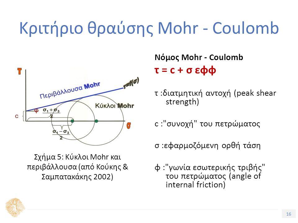 16 Τίτλος Ενότητας Κριτήριο θραύσης Mohr - Coulomb Νόμος Mohr - Coulomb τ = c + σ εφφ τ :διατμητική αντοχή (peak shear strength) c : συνοχή του πετρώματος σ :εφαρμοζόμενη ορθή τάση φ : γωνία εσωτερικής τριβής του πετρώματος (angle of internal friction) Σχήμα 5: Κύκλοι Mohr και περιβάλλουσα (από Κούκης & Σαμπατακάκης 2002)