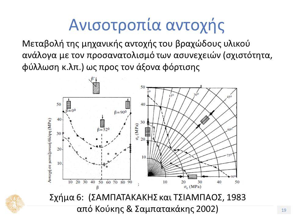 19 Τίτλος Ενότητας Ανισοτροπία αντοχής Μεταβολή της μηχανικής αντοχής του βραχώδους υλικού ανάλογα με τον προσανατολισμό των ασυνεχειών (σχιστότητα, φύλλωση κ.λπ.) ως προς τον άξονα φόρτισης Σχήμα 6: (ΣΑΜΠΑΤΑΚΑΚΗΣ και ΤΣΙΑΜΠΑΟΣ, 1983 από Κούκης & Σαμπατακάκης 2002)