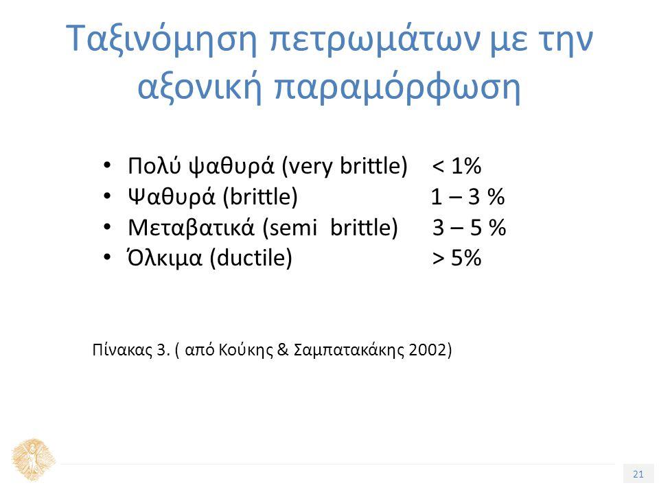 21 Τίτλος Ενότητας Ταξινόμηση πετρωμάτων με την αξονική παραμόρφωση Πολύ ψαθυρά (very brittle) < 1% Ψαθυρά (brittle) 1 – 3 % Μεταβατικά (semi brittle) 3 – 5 % Όλκιμα (ductile) > 5% Πίνακας 3.