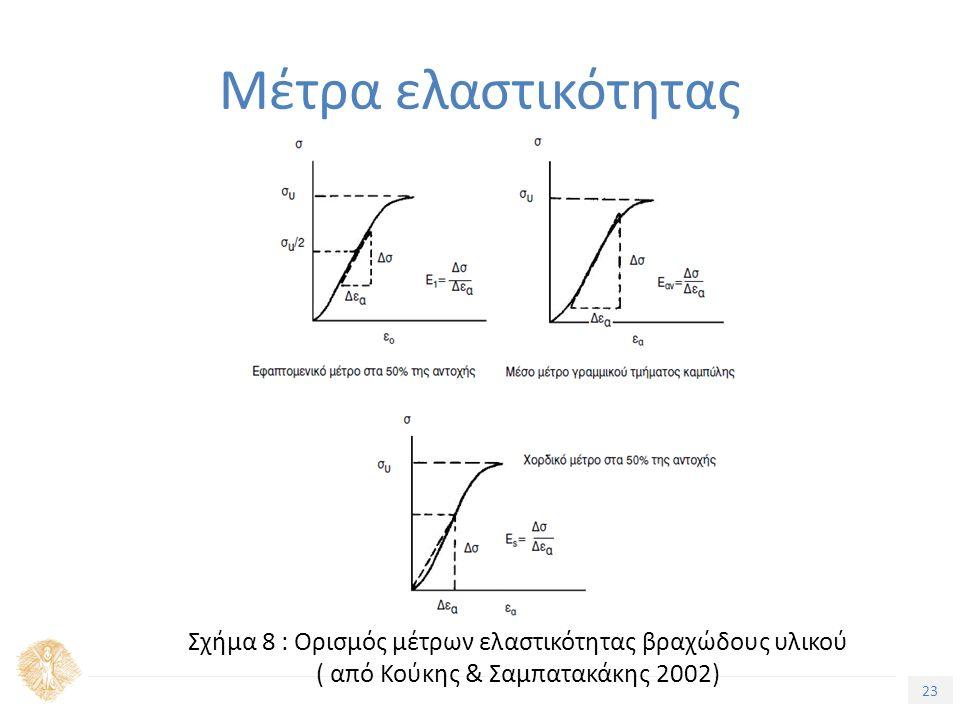 23 Τίτλος Ενότητας Μέτρα ελαστικότητας Σχήμα 8 : Ορισμός μέτρων ελαστικότητας βραχώδους υλικού ( από Κούκης & Σαμπατακάκης 2002)