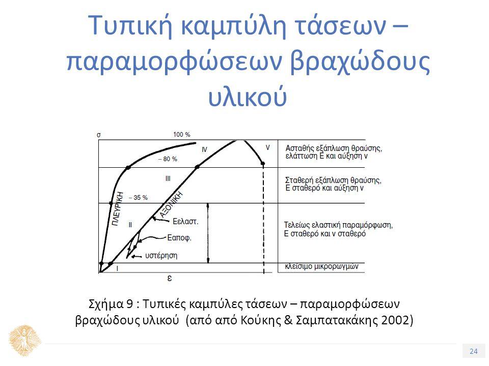 24 Τίτλος Ενότητας Τυπική καμπύλη τάσεων – παραμορφώσεων βραχώδους υλικού Σχήμα 9 : ΚΟΥΚΗΣ και ΣΑΜΠΑΤΑΚΑΚΗΣ, 2002 Σχήμα 9 : Τυπικές καμπύλες τάσεων – παραμορφώσεων βραχώδους υλικού (από από Κούκης & Σαμπατακάκης 2002)
