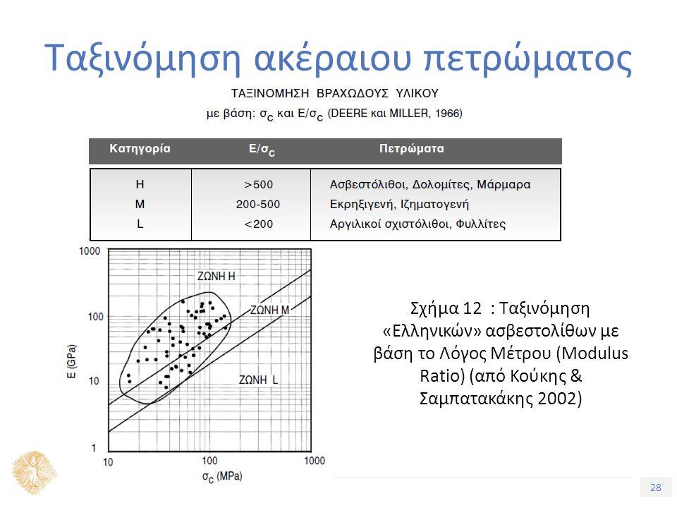 28 Τίτλος Ενότητας Ταξινόμηση ακέραιου πετρώματος Σχήμα 12 : Ταξινόμηση «Ελληνικών» ασβεστολίθων με βάση το Λόγος Μέτρου (Modulus Ratio) (από Κούκης & Σαμπατακάκης 2002)