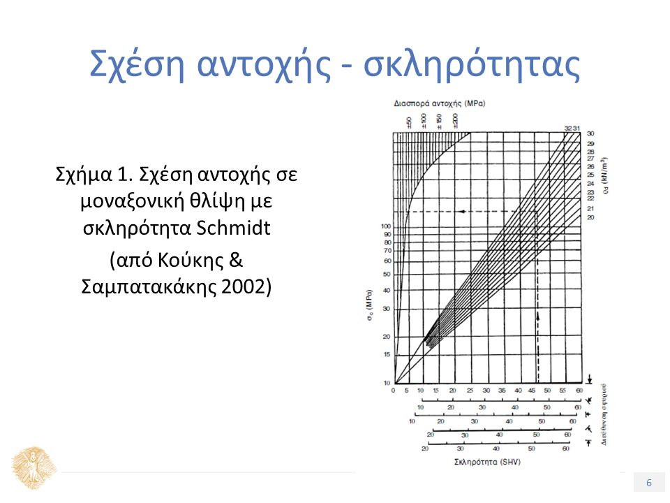 6 Τίτλος Ενότητας Σχέση αντοχής - σκληρότητας Σχήμα 1. Σχέση αντοχής σε μοναξονική θλίψη με σκληρότητα Schmidt (από Κούκης & Σαμπατακάκης 2002)