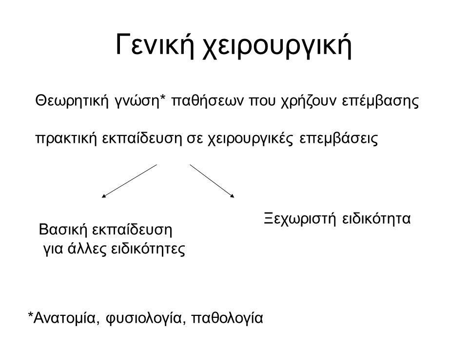 Μετεγχειρητική φάση