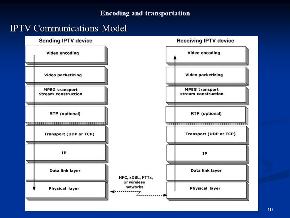10 Encoding and transportation IPTV Communications Model