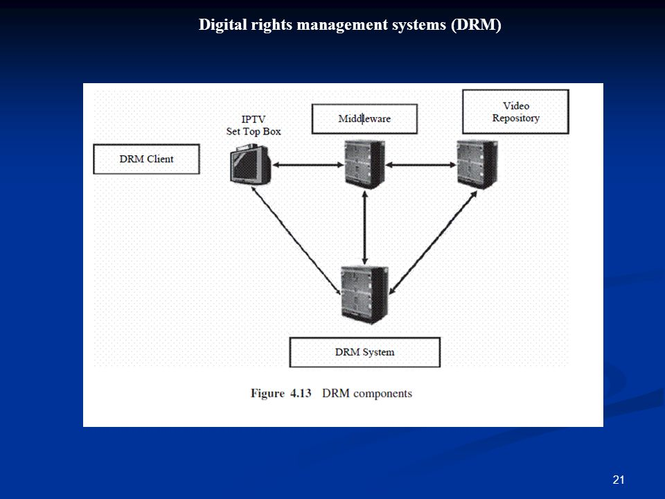21 Digital rights management systems (DRM)