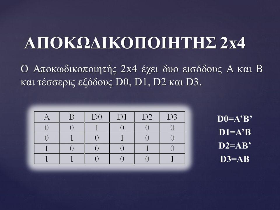 ΑΠΟΚΩΔΙΚΟΠΟΙΗΤΗΣ 2x4 Ο Αποκωδικοποιητής 2x4 έχει δυο εισόδους A και B και τέσσερις εξόδους D0, D1, D2 και D3.