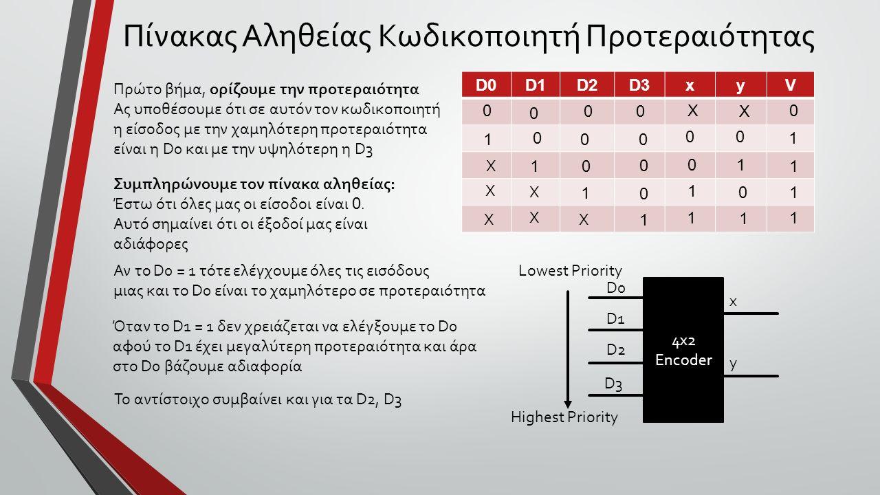 Πίνακας Αληθείας Κωδικοποιητή Προτεραιότητας D0D1D2D3xyV 4x2 Encoder D0 D1 D2 D3 x y Πρώτο βήμα, ορίζουμε την προτεραιότητα Ας υποθέσουμε ότι σε αυτόν τον κωδικοποιητή η είσοδος με την χαμηλότερη προτεραιότητα είναι η D0 και με την υψηλότερη η D3 Lowest Priority Highest Priority Συμπληρώνουμε τον πίνακα αληθείας: Έστω ότι όλες μας οι είσοδοι είναι 0.