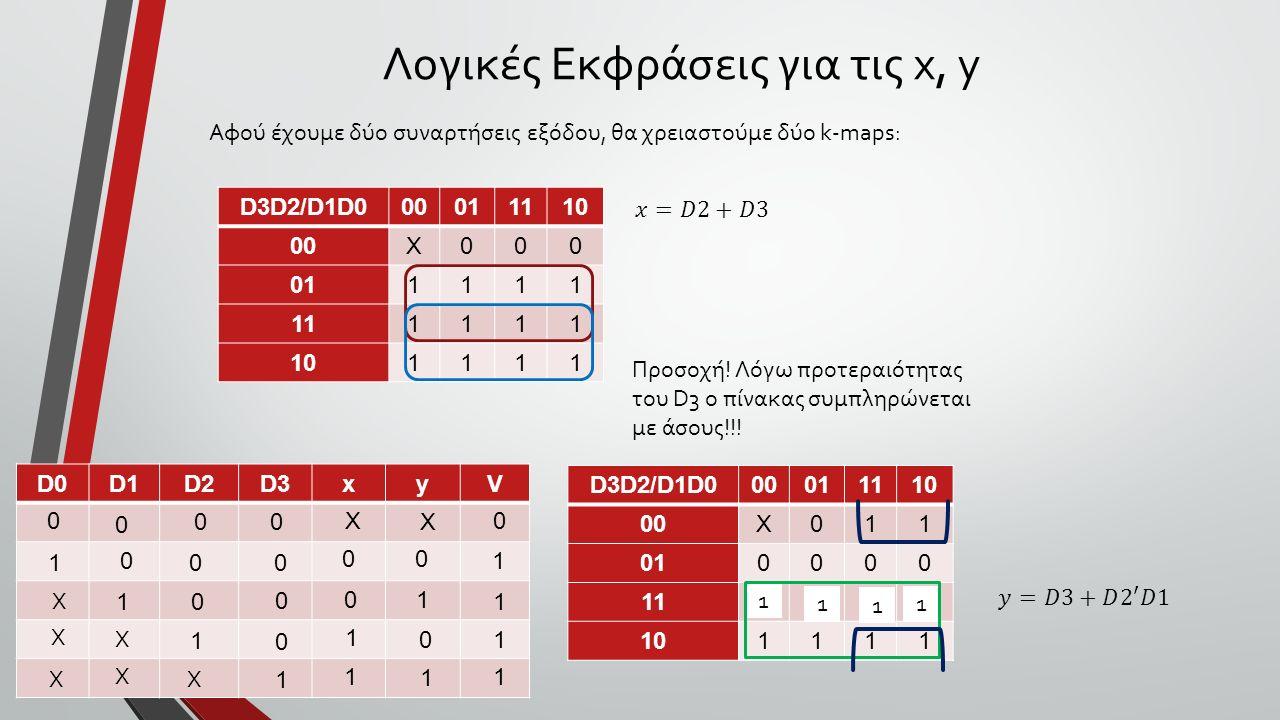 Λογικές Εκφράσεις για τις x, y D0D1D2D3xyV 0 0 0 0 0Χ Χ 1 0 0 0 00 1 Χ 10 0 0 0 0 Χ Χ Χ Χ Χ 1 1 1 1 1 1 1 1 1 Αφού έχουμε δύο συναρτήσεις εξόδου, θα χρειαστούμε δύο k-maps: D3D2/D1D000011110 00X000 011111 111111 101111 D3D2/D1D000011110 00X011 010000 110000 101111 1 1 1 1 Προσοχή.