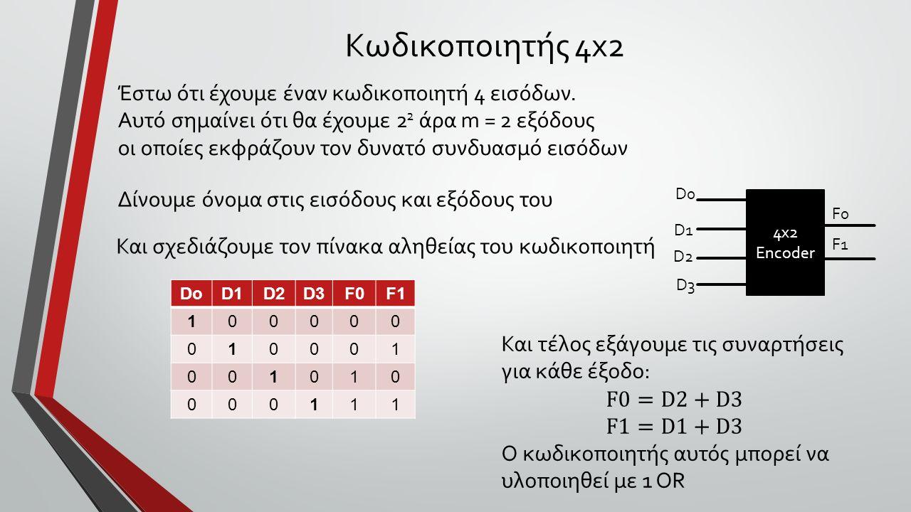 Κωδικοποιητής 4x2 4x2 Encoder Έστω ότι έχουμε έναν κωδικοποιητή 4 εισόδων.