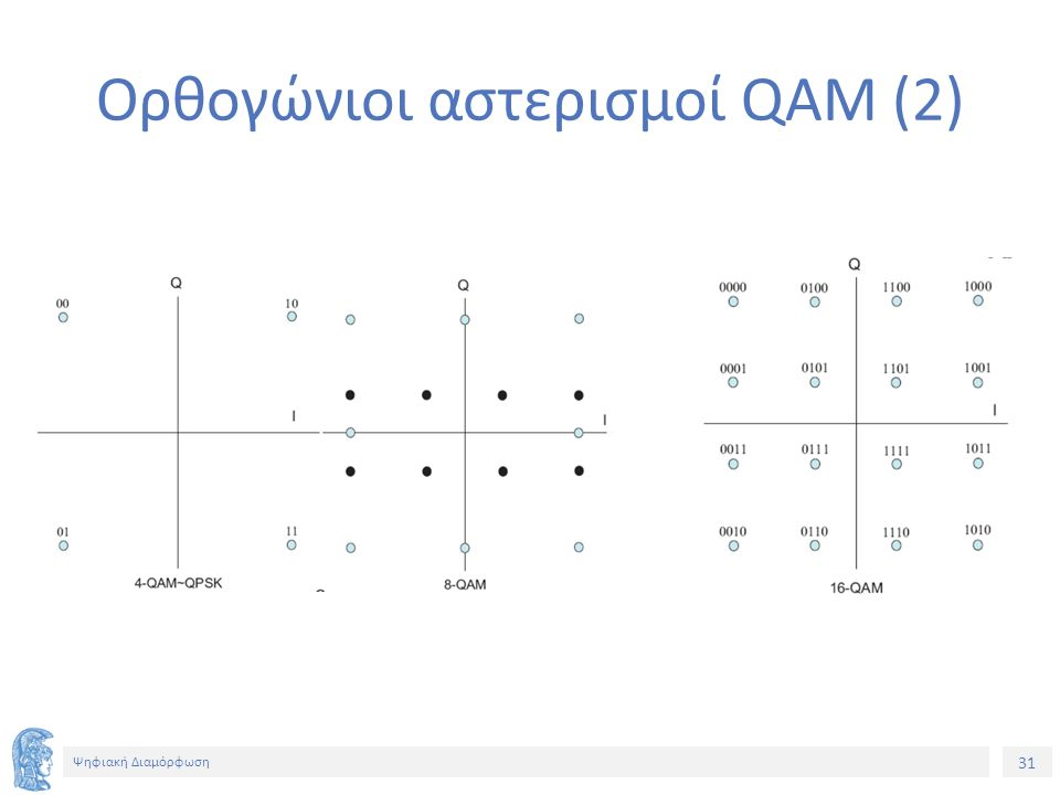 31 Ψηφιακή Διαμόρφωση Ορθογώνιοι αστερισμοί QAM (2)