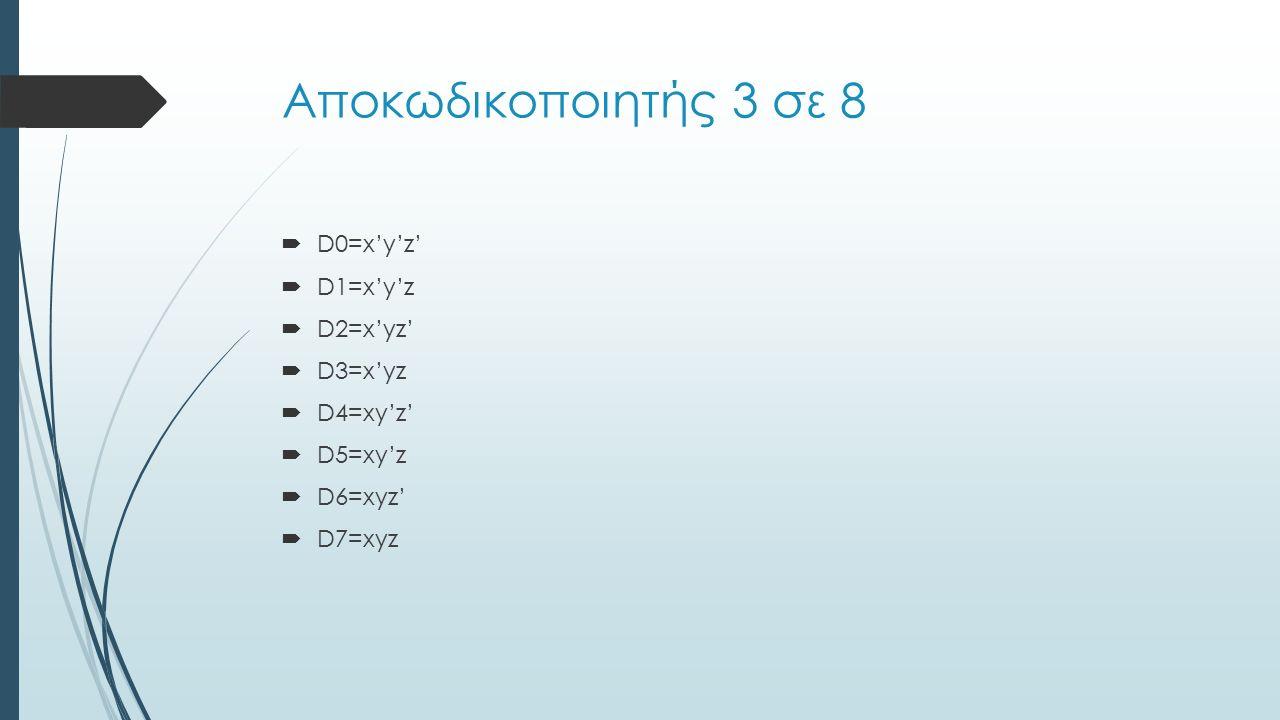  D0=x'y'z'  D1=x'y'z  D2=x'yz'  D3=x'yz  D4=xy'z'  D5=xy'z  D6=xyz'  D7=xyz