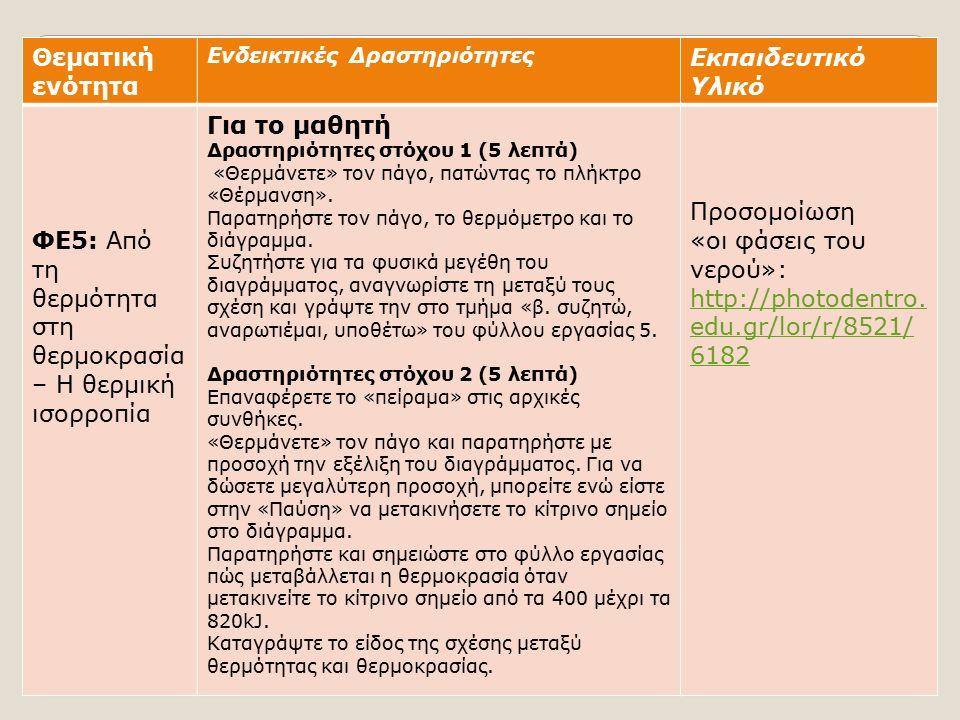 Θεματική ενότητα Ενδεικτικές Δραστηριότητες Εκπαιδευτικό Υλικό ΦΕ5: Από τη θερμότητα στη θερμοκρασία – Η θερμική ισορροπία Για το μαθητή Δραστηριότητες στόχου 1 (5 λεπτά) «Θερμάνετε» τον πάγο, πατώντας το πλήκτρο «Θέρμανση».