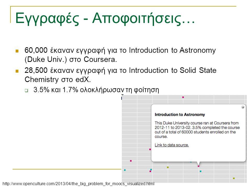 Εγγραφές - Αποφοιτήσεις… 60,000 έκαναν εγγραφή για το Introduction to Astronomy (Duke Univ.) στο Coursera.