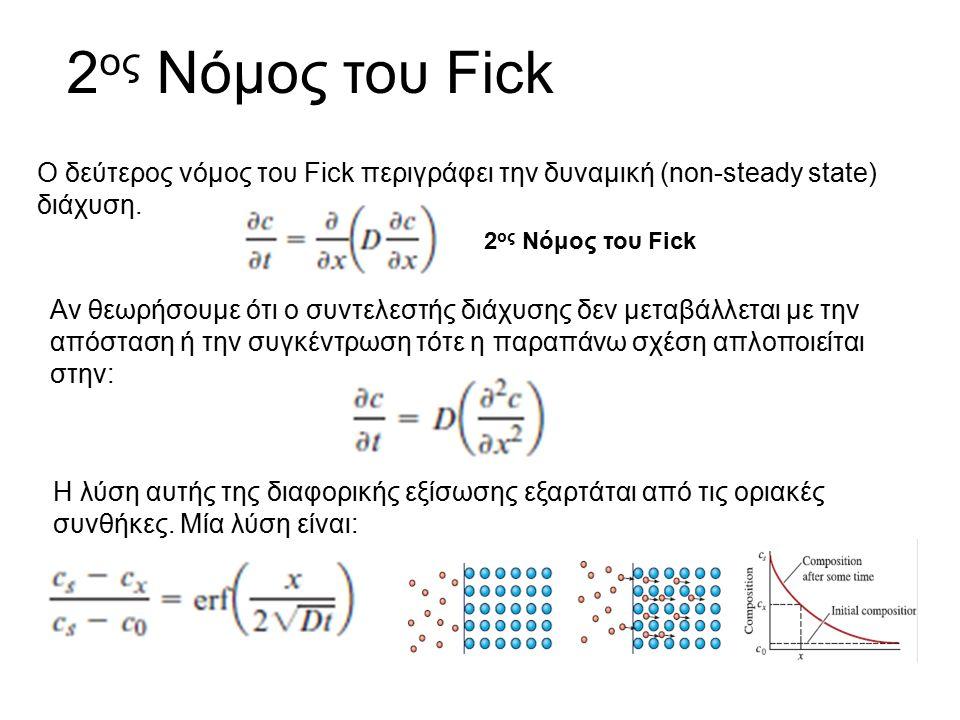 Ο δεύτερος νόμος του Fick περιγράφει την δυναμική (non-steady state) διάχυση. 2 ος Νόμος του Fick Αν θεωρήσουμε ότι ο συντελεστής διάχυσης δεν μεταβάλ