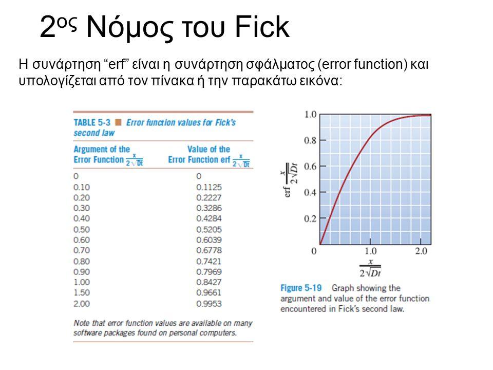"""2 ος Νόμος του Fick Η συνάρτηση """"erf"""" είναι η συνάρτηση σφάλματος (error function) και υπολογίζεται από τον πίνακα ή την παρακάτω εικόνα:"""