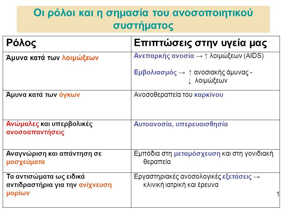 Οι ρόλοι και η σημασία του ανοσοποιητικού συστήματος ΡόλοςΕπιπτώσεις στην υγεία μας Άμυνα κατά των λοιμώξεων Ανεπαρκής ανοσία → ↑ λοιμώξεων (AIDS) Εμβολιασμός → ↑ ανοσιακής άμυνας - ↓ λοιμώξεων Άμυνα κατά των όγκωνΑνοσοθεραπεία του καρκίνου Ανώμαλες και υπερβολικές ανοσοαπαντήσεις Αυτοανοσία, υπερευαισθησία Αναγνώριση και απάντηση σε μοσχεύματα Εμπόδια στη μεταμόσχευση και στη γονιδιακή θεραπεία Τα αντισώματα ως ειδικά αντιδραστήρια για την ανίχνευση μορίων Εργαστηριακές ανοσολογικές εξετάσεις → κλινική ιατρική και έρευνα 1