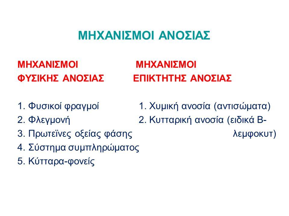 ΜΗΧΑΝΙΣΜΟΙ ΑΝΟΣΙΑΣ ΜΗΧΑΝΙΣΜΟΙ ΦΥΣΙΚΗΣ ΑΝΟΣΙΑΣΕΠΙΚΤΗΤΗΣ ΑΝΟΣΙΑΣ 1.Φυσικοί φραγμοί 1. Χυμική ανοσία (αντισώματα) 2.Φλεγμονή 2. Κυτταρική ανοσία (ειδικά