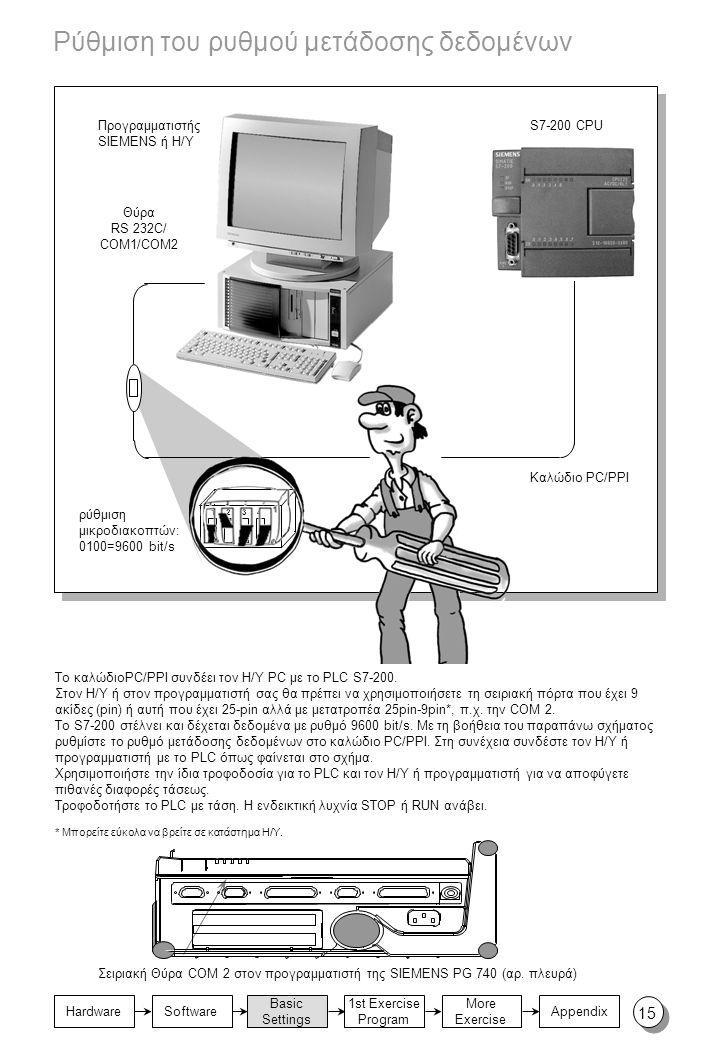 Basic Settings 1st Exercise Program Appendix Hardware More Exercise Software 1 0 1234 Ρύθμιση του ρυθμού μετάδοσης δεδομένων Σειριακή Θύρα COM 2 στον προγραμματιστή της SIEMENS PG 740 (αρ.