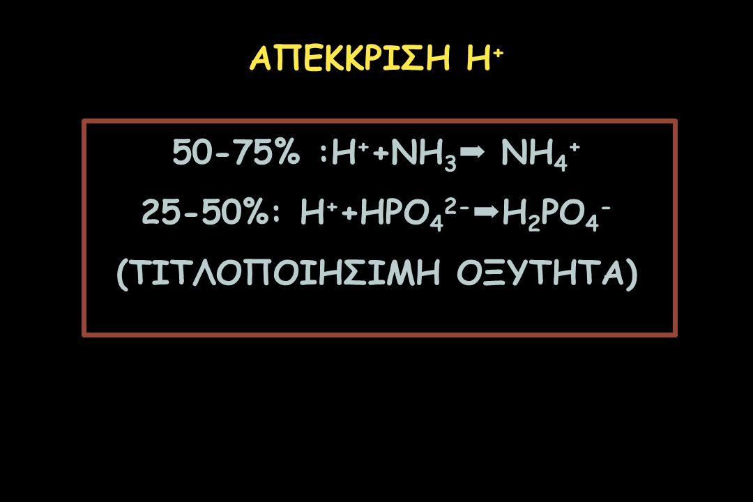 50-75% :Η + +ΝΗ 3  ΝΗ 4 + 25-50%: Η + +ΗPO 4 2-  H 2 PO 4 - (ΤΙΤΛΟΠΟΙΗΣΙΜΗ ΟΞΥΤΗΤΑ) ΑΠΕΚΚΡΙΣΗ Η +