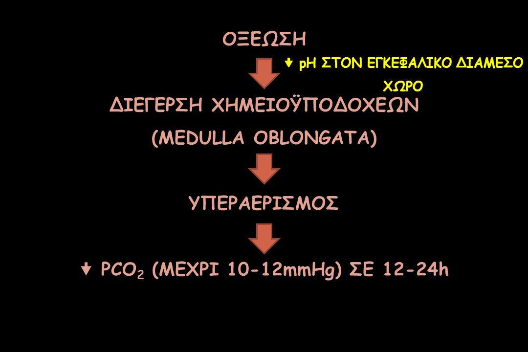 ΟΞΕΩΣΗ ΔΙΕΓΕΡΣΗ ΧΗΜΕΙΟΫΠΟΔΟΧΕΩΝ (MEDULLA OBLONGATA) ΥΠΕΡΑΕΡΙΣΜΟΣ  PCO 2 (ΜΕΧΡΙ 10-12mmHg) ΣΕ 12-24h  pH ΣΤΟΝ ΕΓΚΕΦΑΛΙΚΟ ΔΙΑΜΕΣΟ ΧΩΡΟ