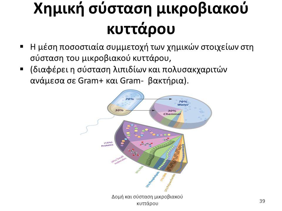 Χημική σύσταση μικροβιακού κυττάρου  Η μέση ποσοστιαία συμμετοχή των χημικών στοιχείων στη σύσταση του μικροβιακού κυττάρου,  (διαφέρει η σύσταση λι