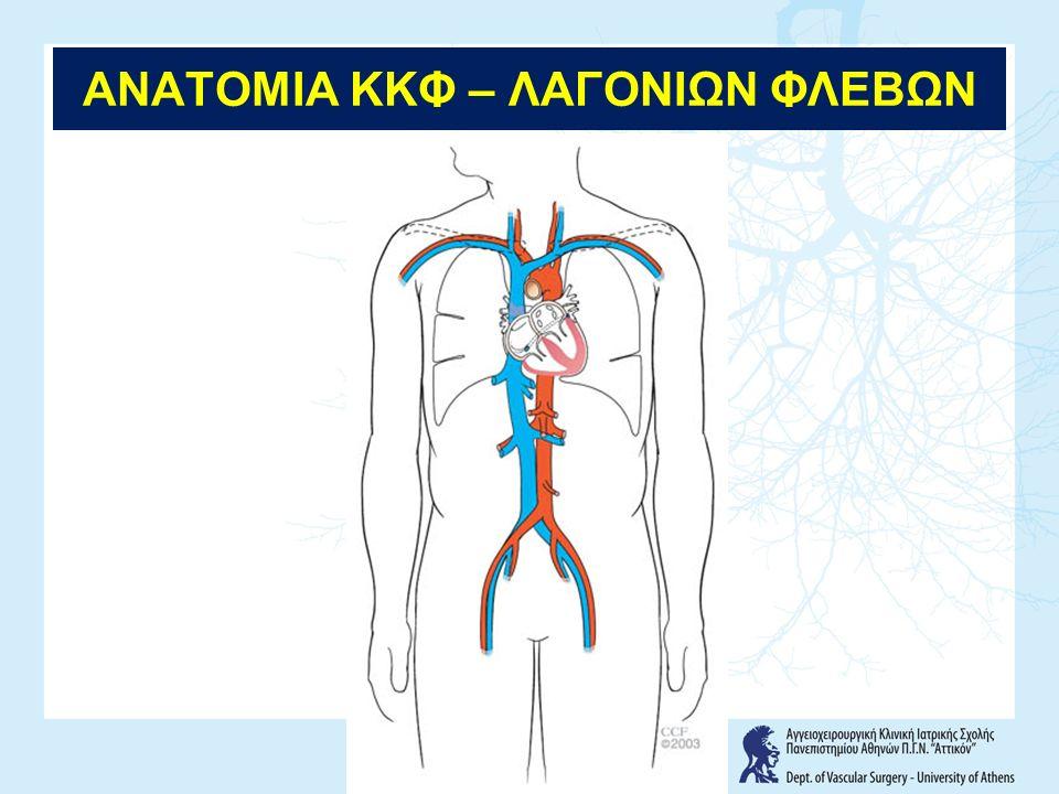 ΣΚΟΠΟΣ Βατότητα Αιτία απόφραξης → θρόμβωση - επέκταση από κλάδους - in situ - φίλτρο κάτω κοίλης - νεοπλασία (νεφρού, ήπατος, λεμφαδένες)