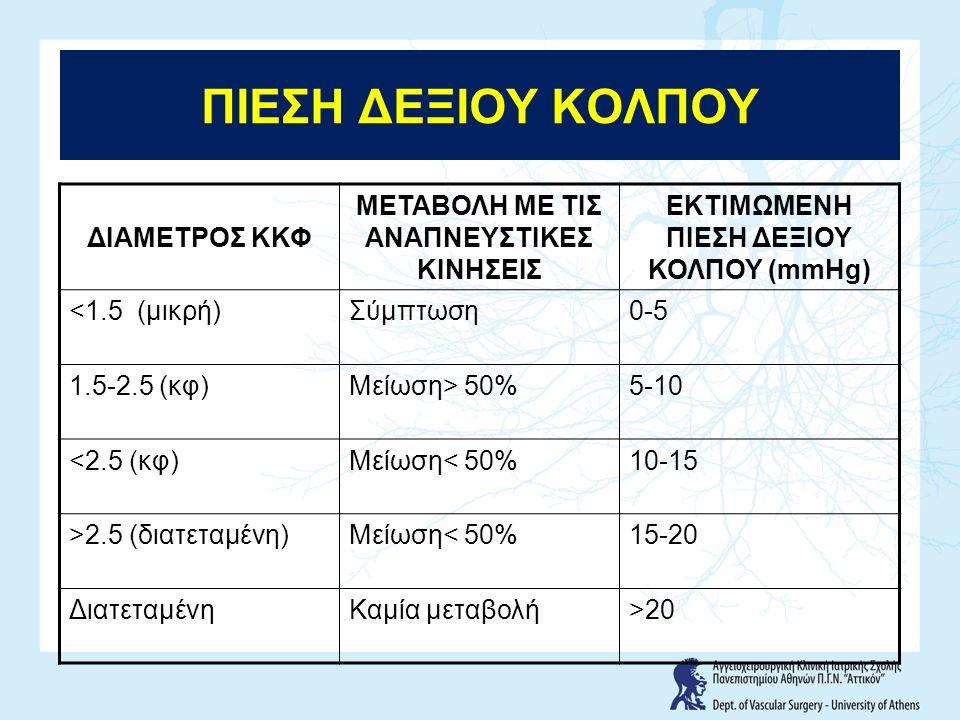 ΠΙΕΣΗ ΔΕΞΙΟΥ ΚΟΛΠΟΥ ΔΙΑΜΕΤΡΟΣ ΚΚΦ ΜΕΤΑΒΟΛΗ ΜΕ ΤΙΣ ΑΝΑΠΝΕΥΣΤΙΚΕΣ ΚΙΝΗΣΕΙΣ ΕΚΤΙΜΩΜΕΝΗ ΠΙΕΣΗ ΔΕΞΙΟΥ ΚΟΛΠΟΥ (mmHg) <1.5 (μικρή)Σύμπτωση0-5 1.5-2.5 (κφ)Μείωση> 50%5-10 <2.5 (κφ)Μείωση< 50%10-15 >2.5 (διατεταμένη)Μείωση< 50%15-20 ΔιατεταμένηΚαμία μεταβολή>20