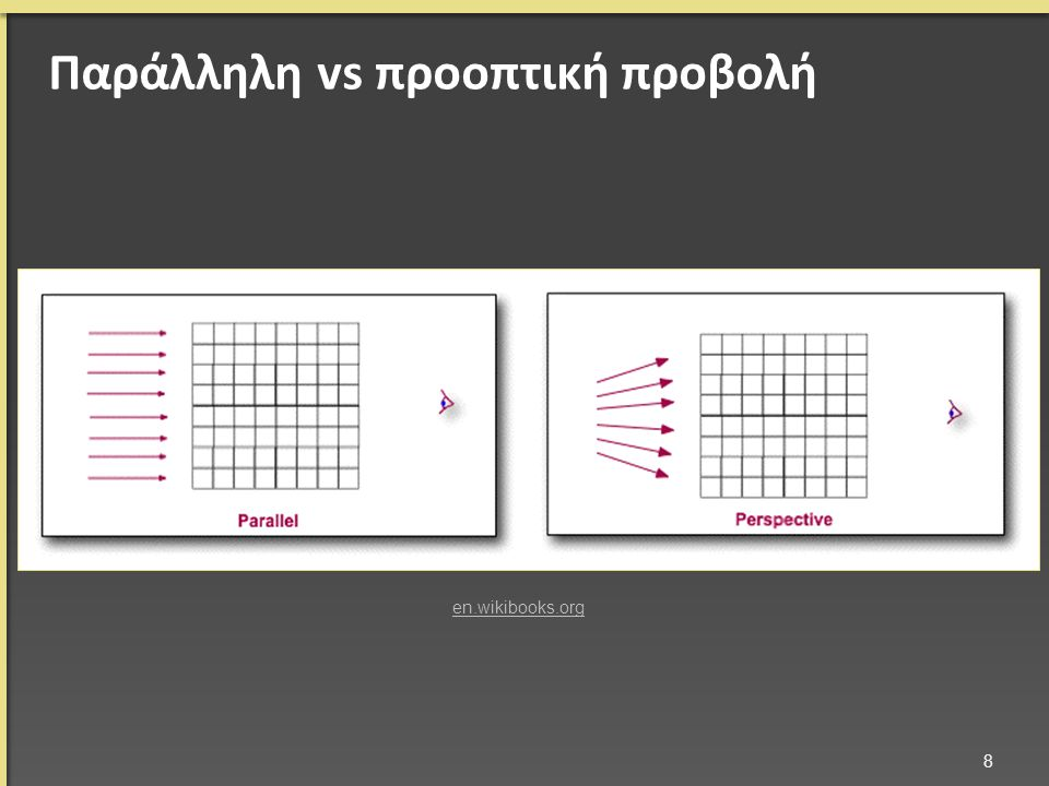 Παράλληλη vs προοπτική προβολή 8 en.wikibooks.org