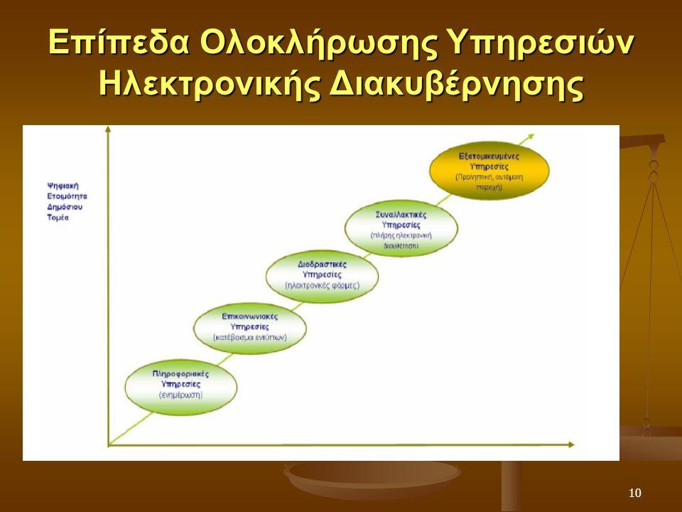 10 Επίπεδα Ολοκλήρωσης Υπηρεσιών Ηλεκτρονικής Διακυβέρνησης